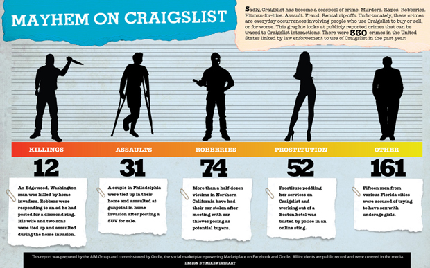 where to find prostitutes craigslist all personals