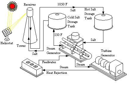 molten salt manufacturing process chart