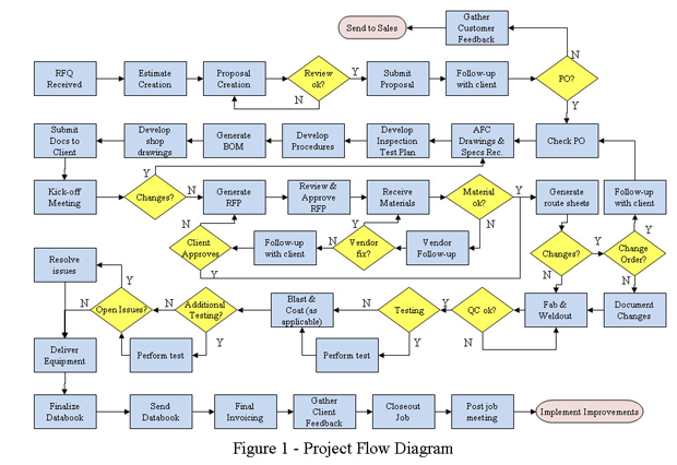 Project Flow Diagram