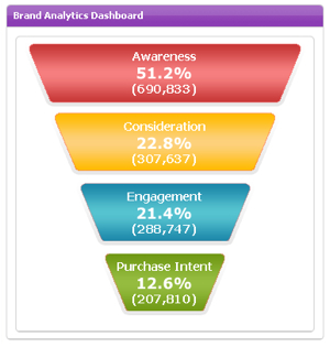 Jivox purchase funnel