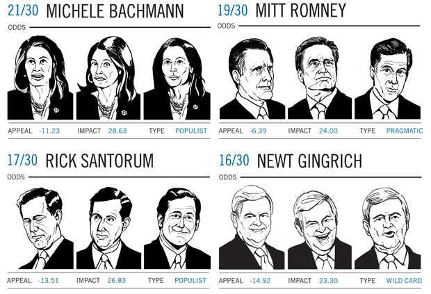 GOP pres candidates faces