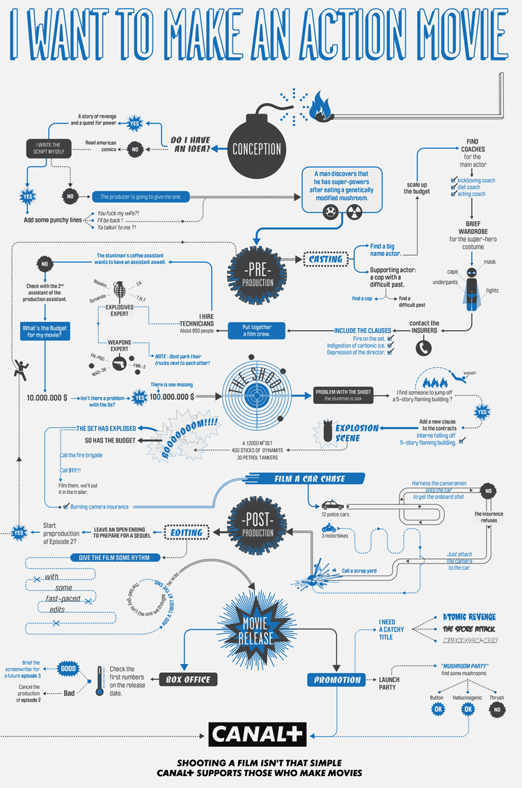 Infographics Of The Day  Flow Charts For Making Horror  Action  And Porn Movies