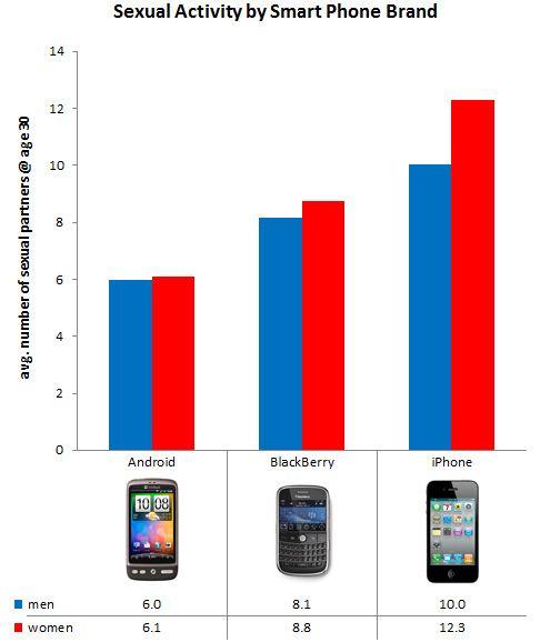 Sexual Activity by Smart Phone
