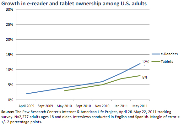 e-reader growth chart