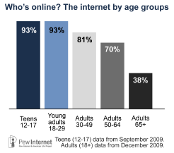 Internet age groups