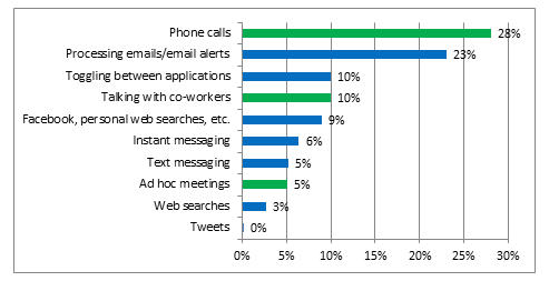 What the data say - phone and email are tops