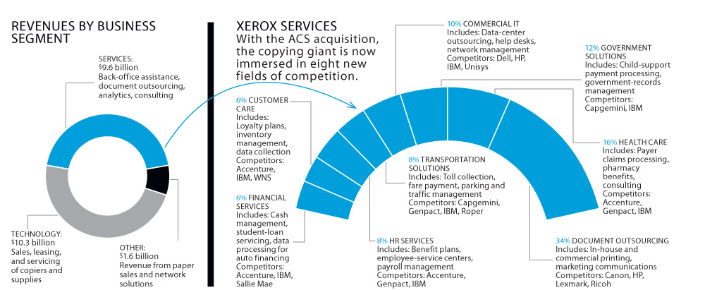 http://images.fastcompany.com/upload/xerox-xl.jpg