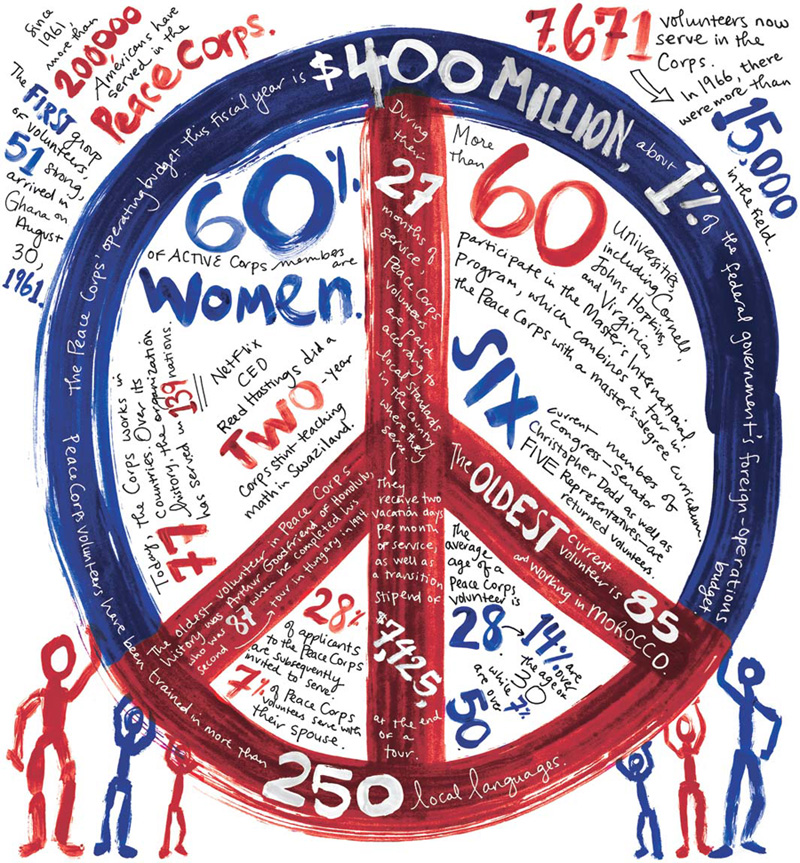 The 50th Anniversary Of The Peace Corps