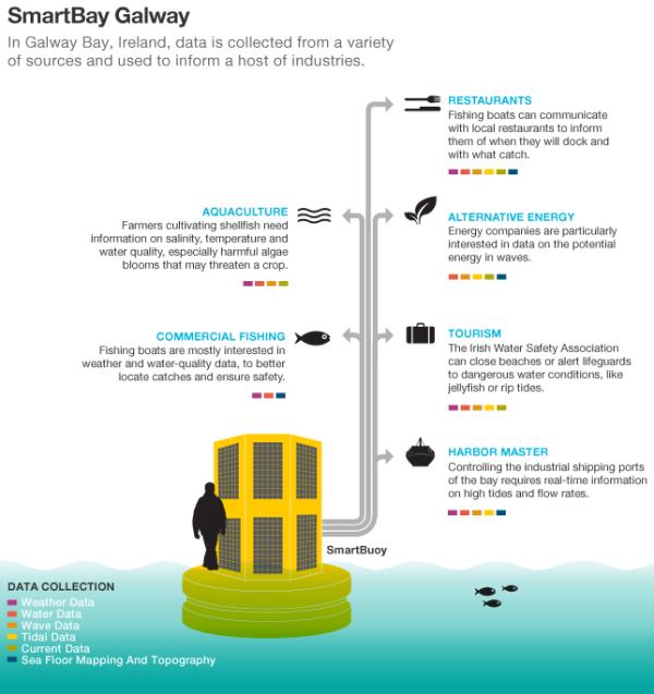 SmartBay buoy