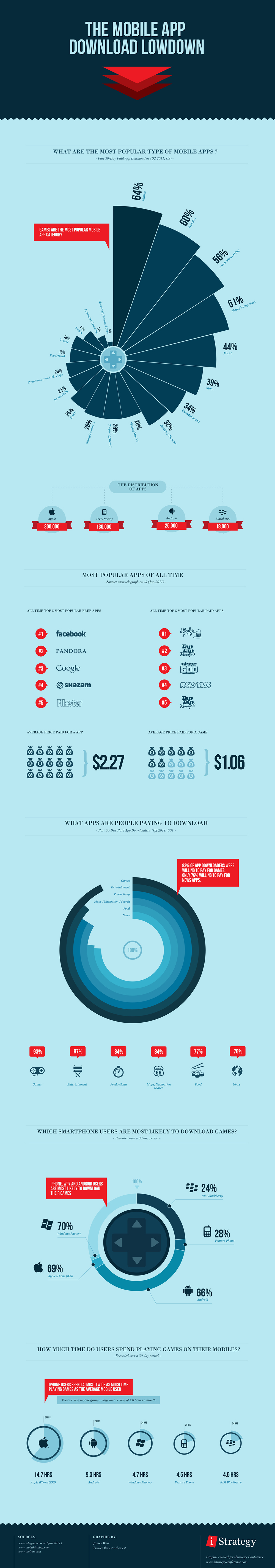 Infographic Of The Day: Everything About The Mobile App Market