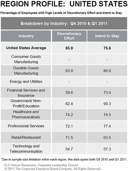 breakdown by industry