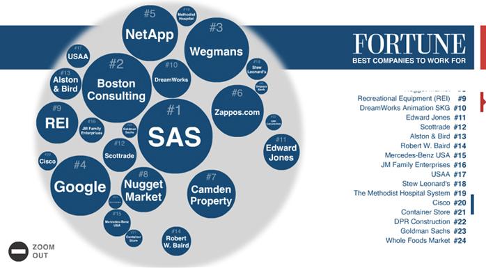 Companies-View