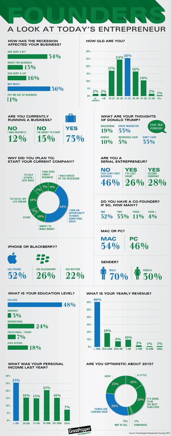 entrepreneur infographic