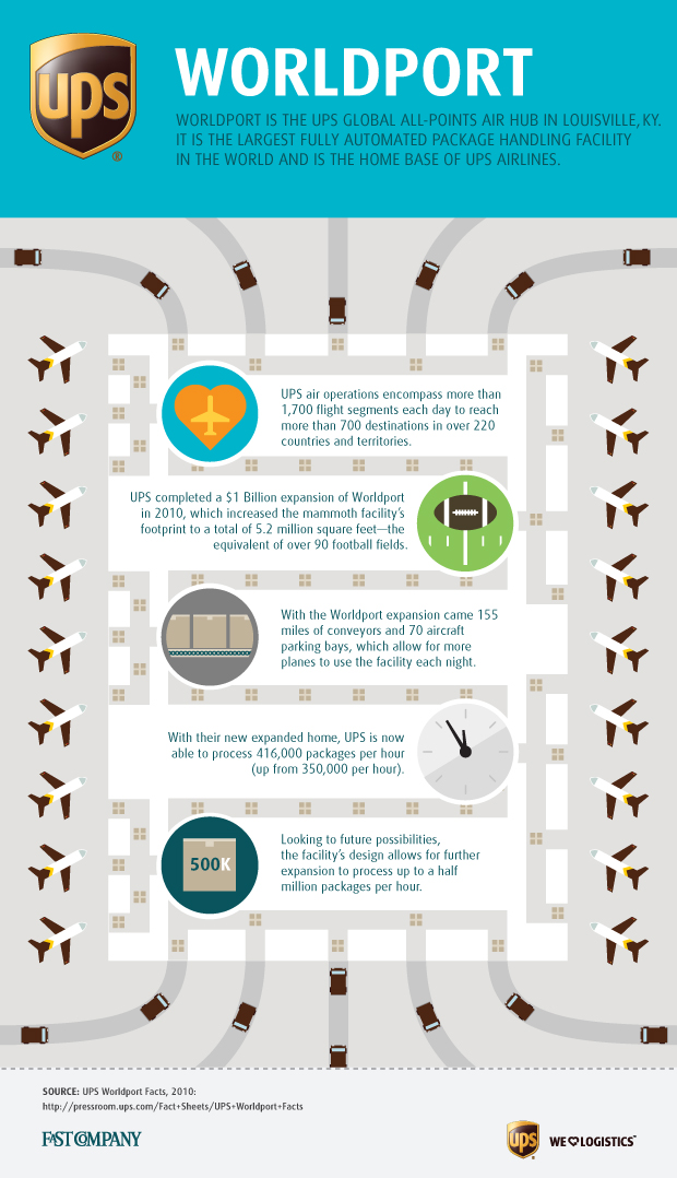 UPS Infographic of the Day