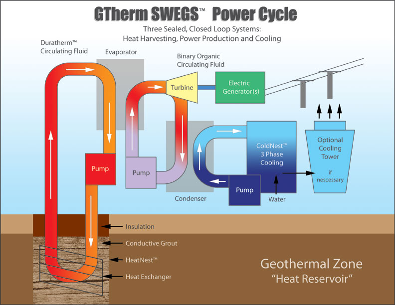 a look at geothermal power and how it is generated Alternative energy sources: setting up of geothermal power stations this is the process by which an alternative energy is generated through conversion of.