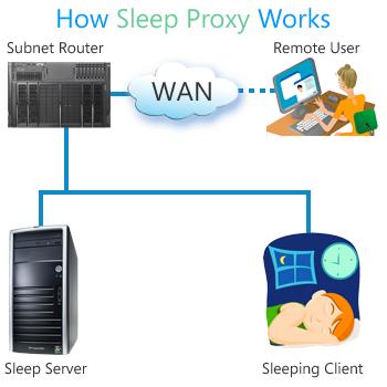 Microsoft sleep proxy