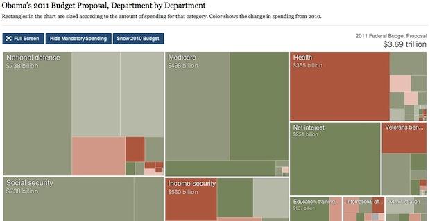 Obama's Budget