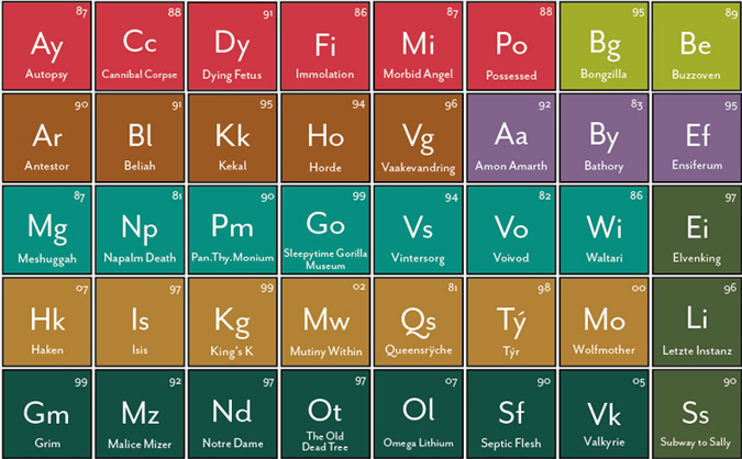 Infographic of the day the periodic table of heavy metals detail main urtaz Images