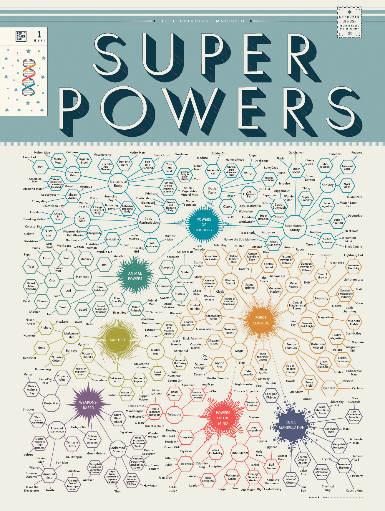 infographic of the day an omnibus of comic book superpowers superpowers
