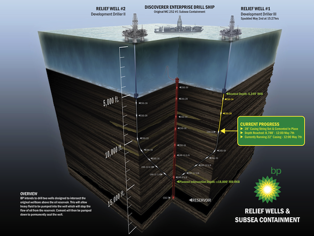 BP relief well infographic