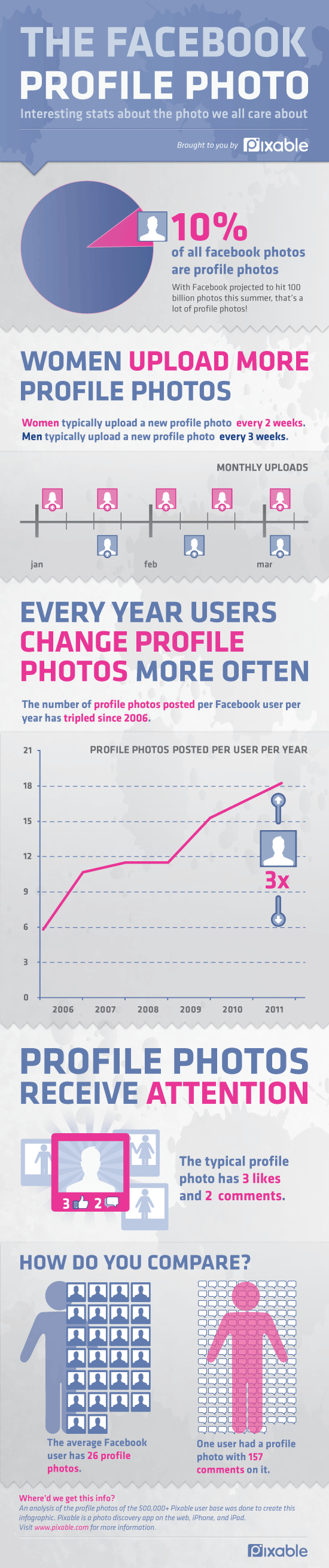 Pixable Facebook infographic
