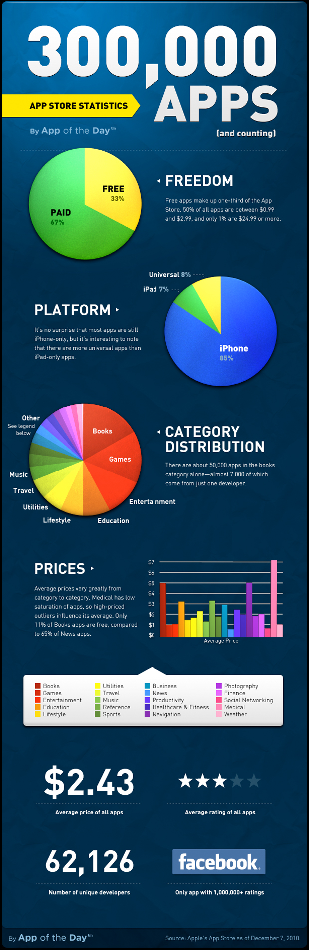 Infographic: Apple's App Store Visualized
