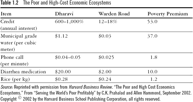 The Poor and High-cost Economic Ecosystems