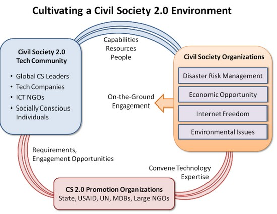 Civil Society 2.0