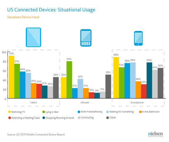 Nielsen survey on connected devices