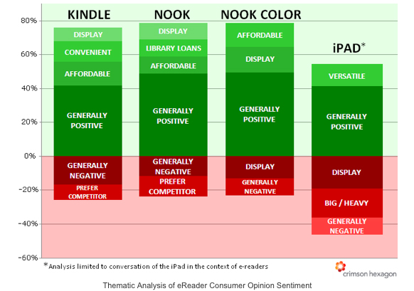 Twitter Stats Reveal How the iPad, Kindle, and Nook Stack Up