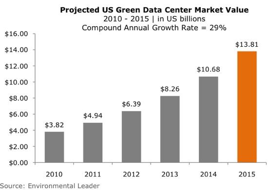 data center growth chart