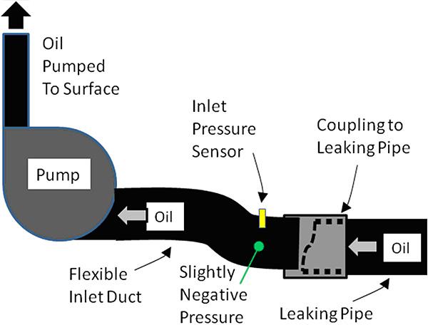 Oil Spill Solution