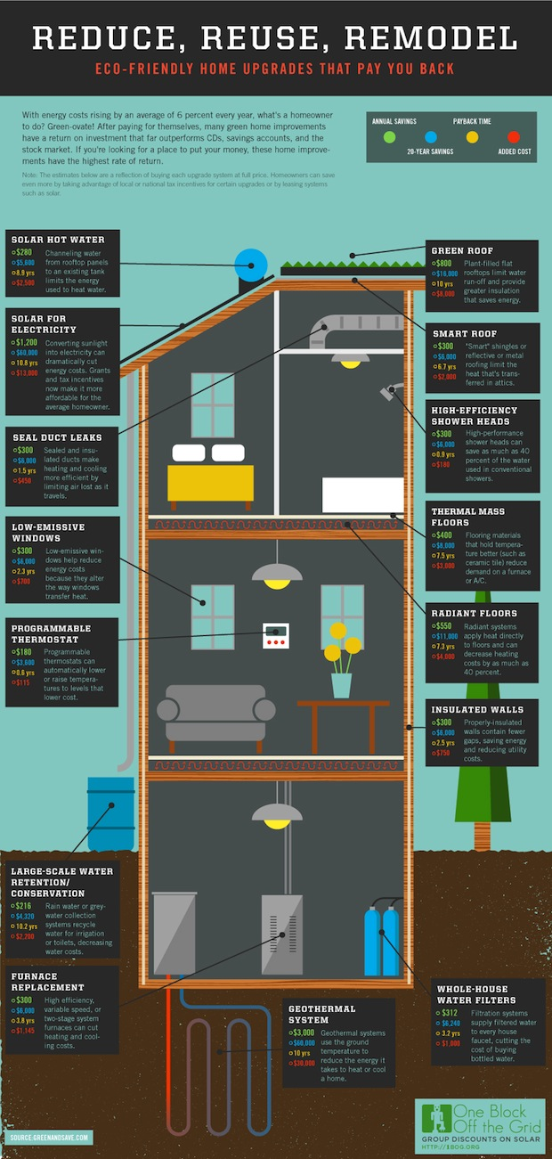 infographic: the economics of making your house more energy efficient