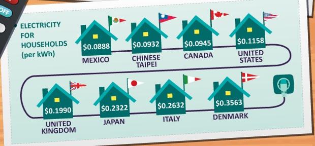 infographic america s energy prices vs the world