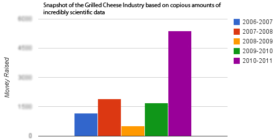 grilled cheese industry chart