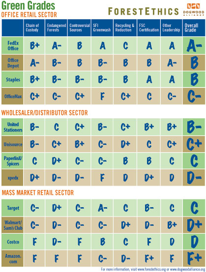 ForestEthics' Green Grades Report Card