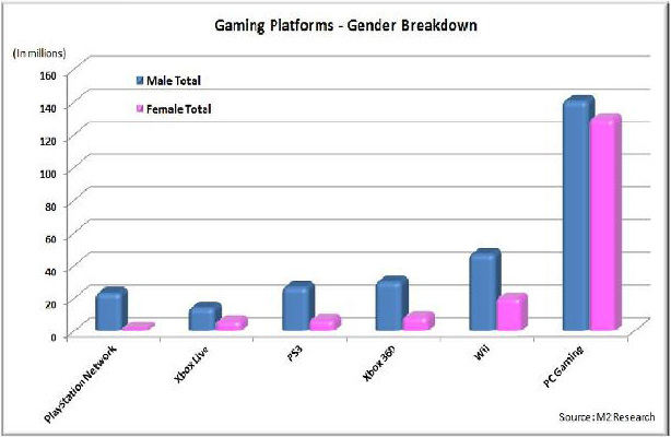 Gaming Platforms Gender Breakdown