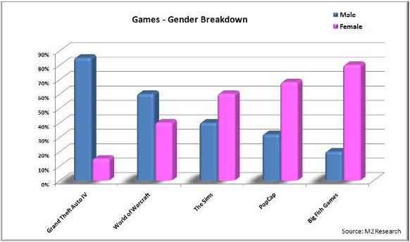 Games Platforms Gender Breakdown