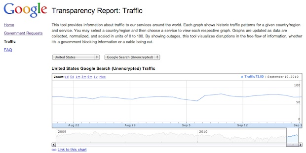Google Transparency Report