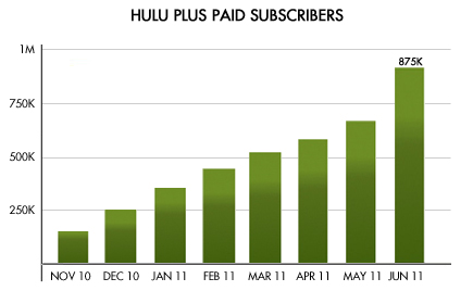 Hulu Plus paid subscribers graph