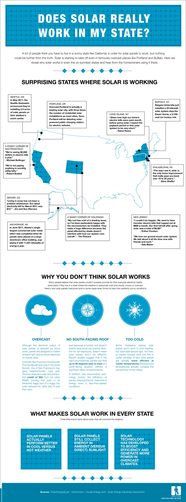 Where Can You Put Solar Panels Almost Anywhere Want Solarpvdiagramhowitworksjpg Advertisement