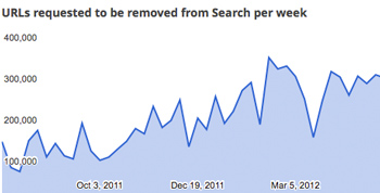 Google Brings Transparency To Copyright Removal Requests