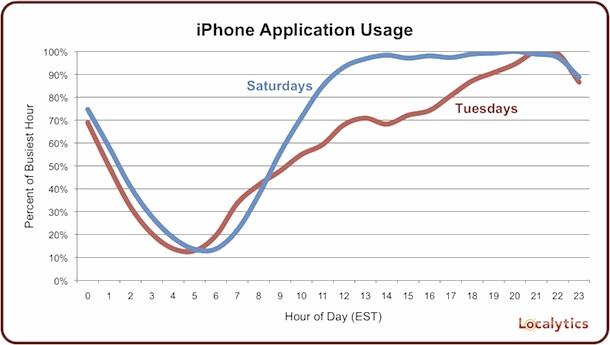 iPhone use