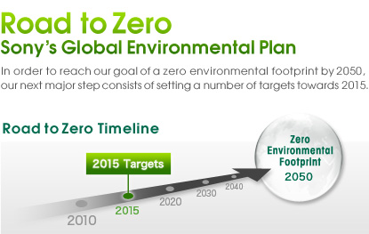 Sony environmental plan