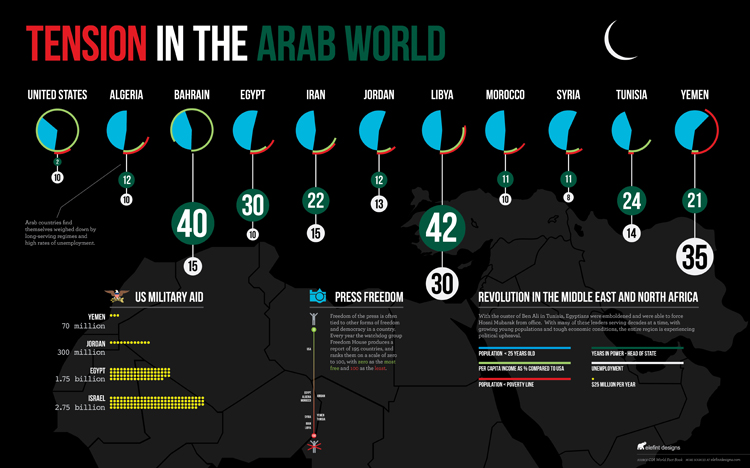 Middle-East-Infographic