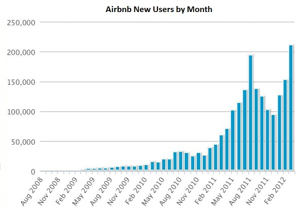 Airbnb By The Numbers: 85% Of Users Inactive?