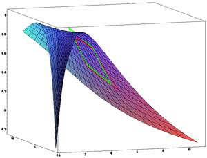 Non-Linear Graph
