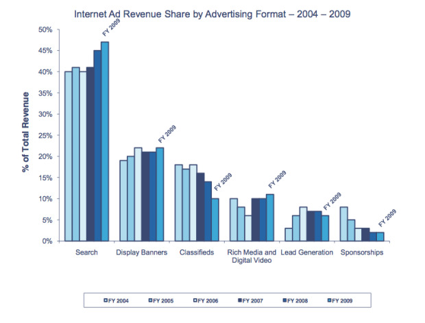 online ad revenue