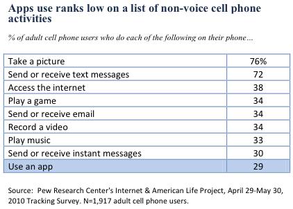 Nielsen stats on app downloads
