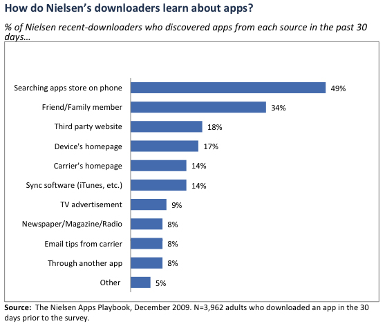 stats on where adults learn about apps